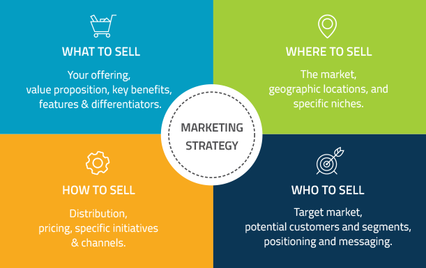 Strategy pier2marketing for Sales marketing tactics